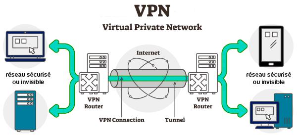 VPN, Groupe MDSI